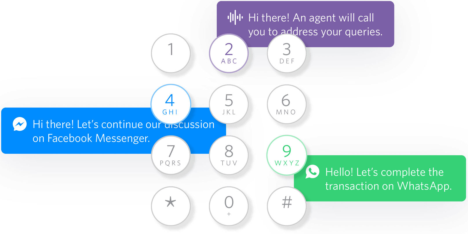 Twilio IVR | Build an intelligent IVR system to support