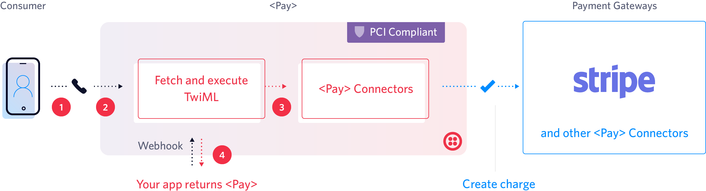 Build PCI-compliant payment workflows on a trusted cloud