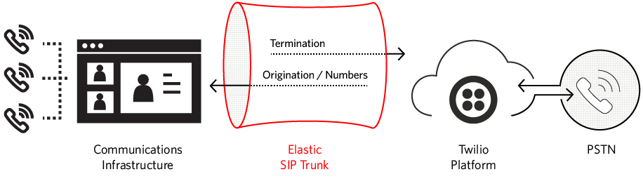 Elastic SIP Trunking Diagram