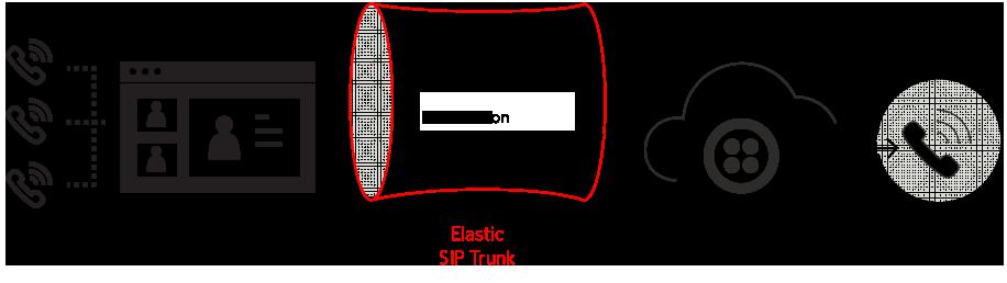 エラスティックSIPトランキングターミネーション