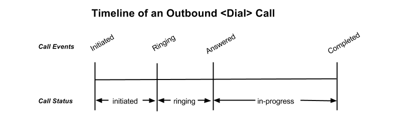 Outbound Dial call events diagram